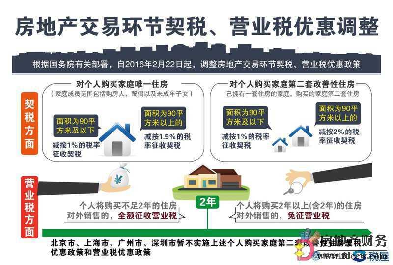 个人购置转让住房优惠政策及相关税费规定、法律依据条文总结